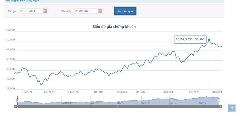 Sơ đồ giá cổ phiếu GMD từ đầu năm.