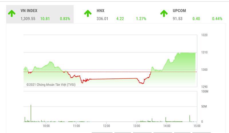 YSVN cho rằng chỉ số VN-Index có thể sẽ kiểm định lại đường trung bình 5 ngày, tức là mức 1,320 điểm trong phiên kế tiếp.
