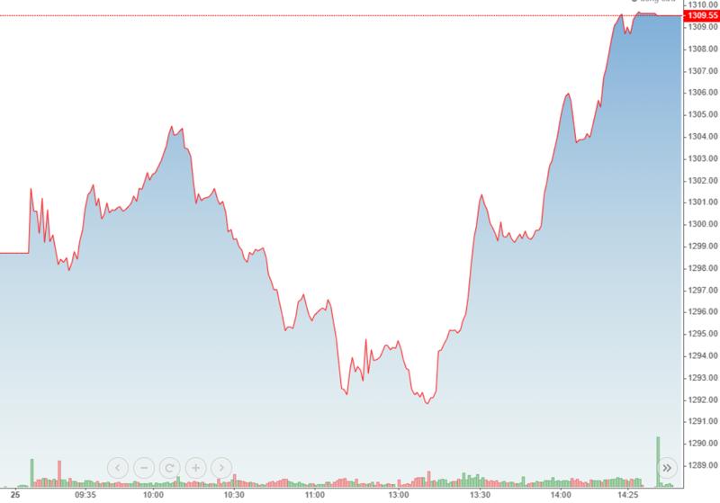 VN-Index bùng nổ mạnh buổi chiều.