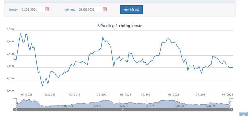 Sơ đồ giá cổ phiếu HAG từ đầu năm.