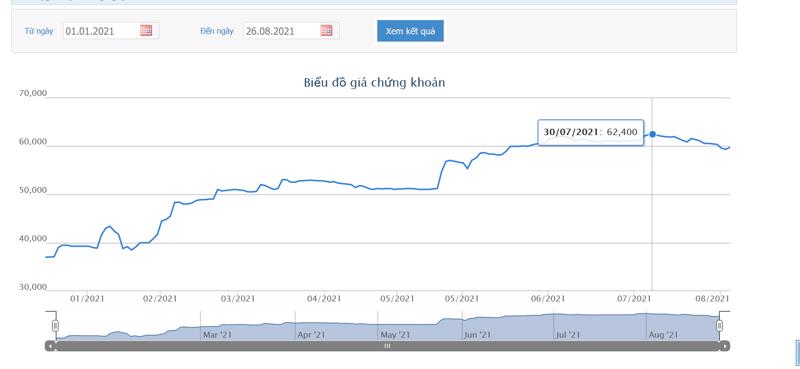 Sơ đồ giá cổ phiếu KDC từ đầu năm.