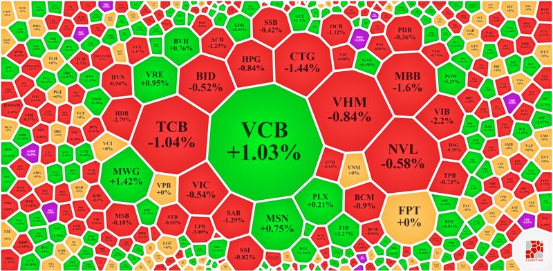 VCB tăng nổi bật nhưng chưa được sự hỗ trợ từ các cổ phiếu trụ khác.