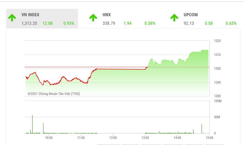 YSVN cho rằng chỉ số VN-Index có thể sẽ tiếp tục giằng co trong vùng 1,300 – 1,320 điểm trong phiên giao dịch kế tiếp.