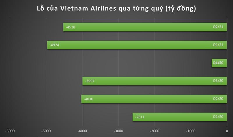 Lỗ sau thuế của Vietnam Airlines qua từng quý.