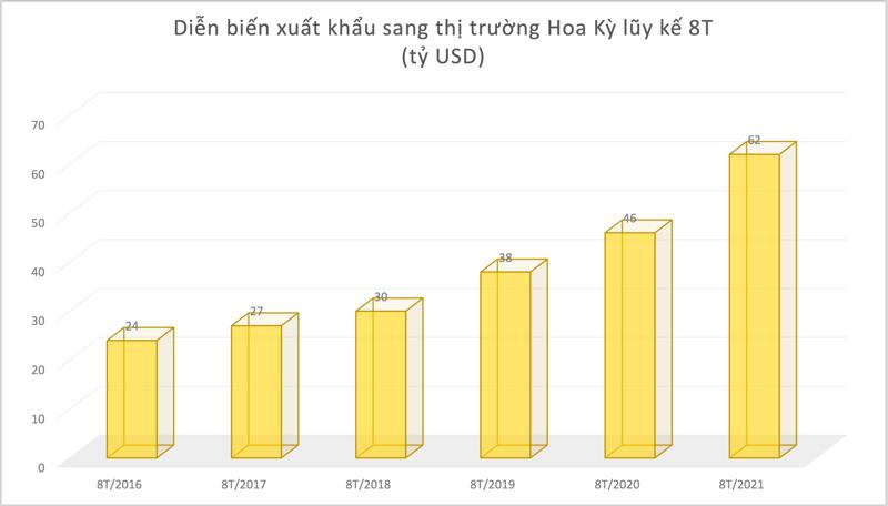 Xuất khẩu sang Hoa Kỳ tăng vọt, trở thành thị trường xuất khẩu lớn nhất Việt Nam.