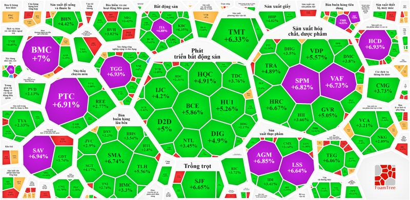 Nhóm cổ phiếu vừa và nhỏ vẫn đang tốt hơn mặt bằng chung, dù nhiều mã đã xuất hiện lực bán lớn kiềm chế đà tăng.