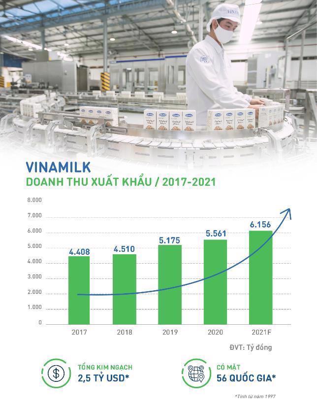 Doanh thu xuất khẩu của Vinamilk tăng trưởng trong 5 năm gần nhất, lũy kế đạt 2,5 tỷ USD kể từ khi bắt đầu xuất khẩu.