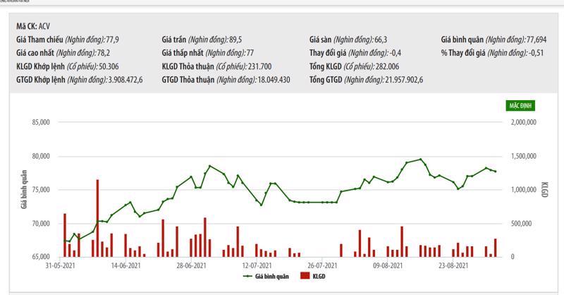 Sơ đồ giá cổ phiếu ACV từ đầu năm đến nay.