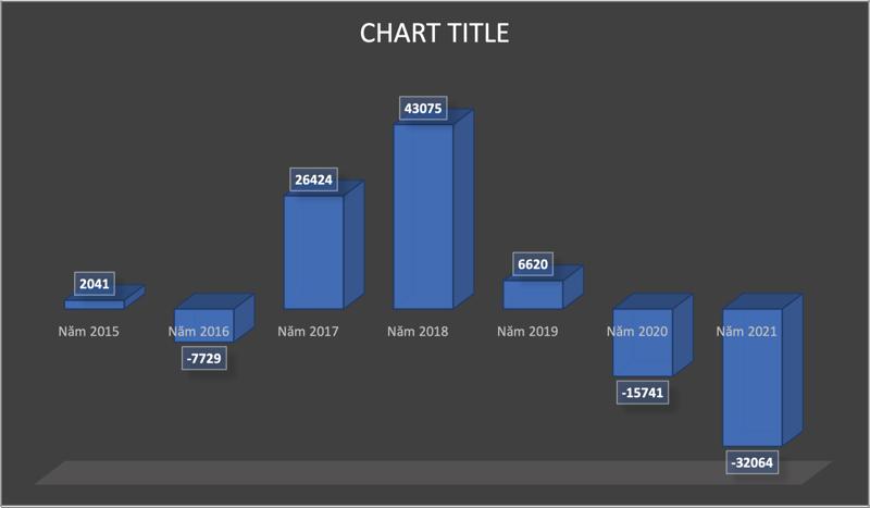 Khối ngoại bán ròng kỷ lục trong nhiều năm trở lại đây.
