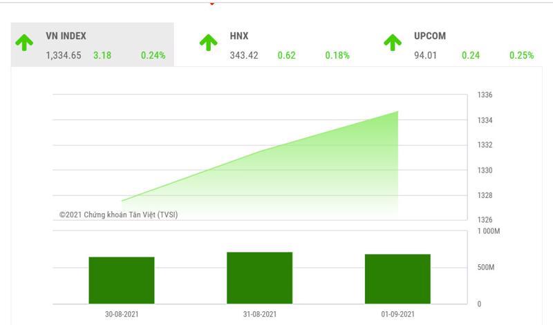 TVSI đánh giá rằng VN-Index vẫn tiếp tục xu hướng tăng giá trong trung và dài hạn.