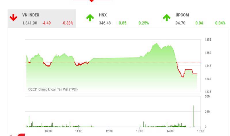 Theo BSC, phiên điều chỉnh nhẹ hôm nay có thể khiến thị trường duy trì nhịp tích lũy quanh ngưỡng 1350 điểm trong ngắn hạn.