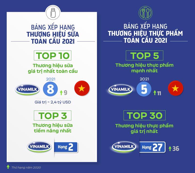 Vinamilk được đánh giá với thứ hạng cao trong 4 bảng xếp hạng toàn cầu về giá trị và sức mạnh thương hiệu.