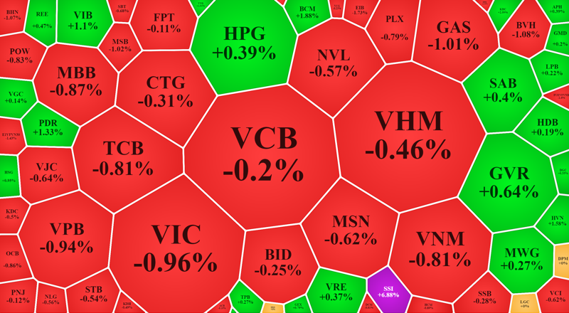 Nhóm vốn hóa lớn nhất cũng không đủ giữ nhịp thị trường sáng nay.