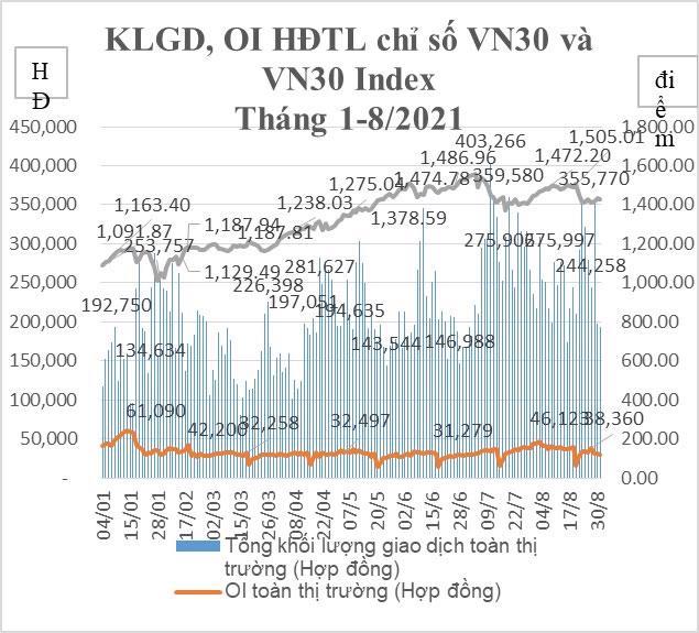 Biến động khối lượng giao dịch HĐTL chỉ số VN30 tháng 8/2021