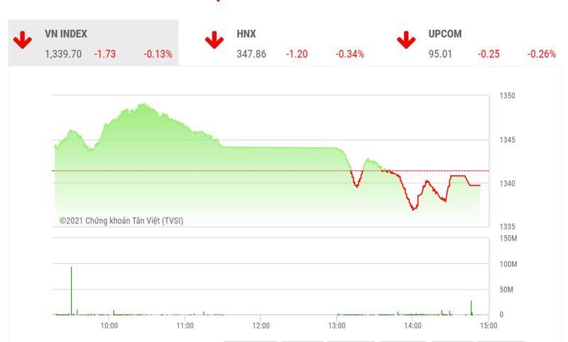 TVSI cho rằng thị trường vẫn đang trong xu thế đi ngang vùng biên độ 1330 – 1350 điểm và nhóm cổ phiếu nên tập trung vẫn là nhóm cổ phiếu midcaps.