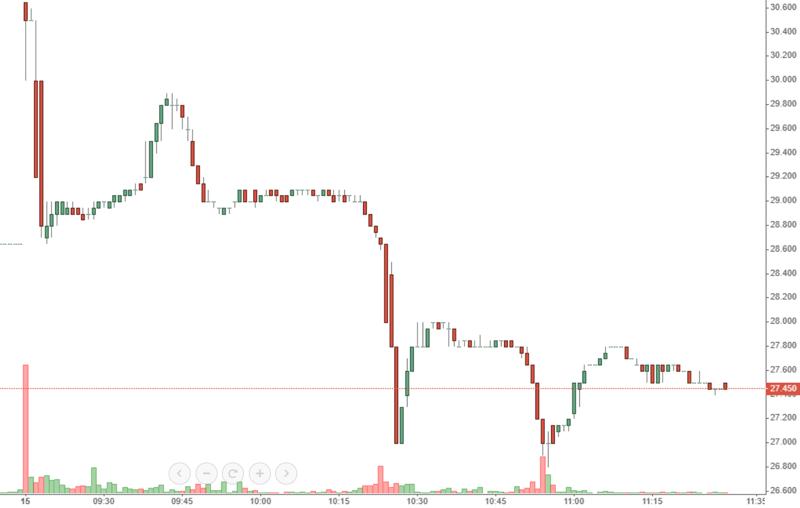 Diễn biến giá cổ phiếu HVN sáng nay.