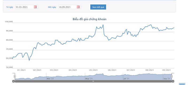 Sơ đồ giá cổ phiếu FPT từ đầu năm đến nay.