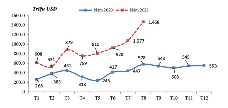 Trị giá xuất khẩu sắt thép các loại theo tháng từ tháng 1/2020 đến 8/2021.