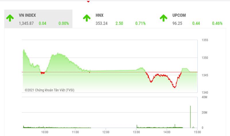 Dự báo, trong phiên giao dịch cuối tuần 17/9, VN-Index có thể tiếp tục biến động giằng co với biên độ trong khoảng 1.325-1.350 điểm