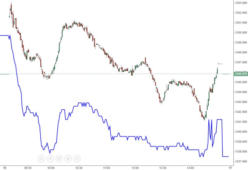 VIC (màu xanh) đổ gục trong đợt ATC nhưng VN-Index biến động rất ít.