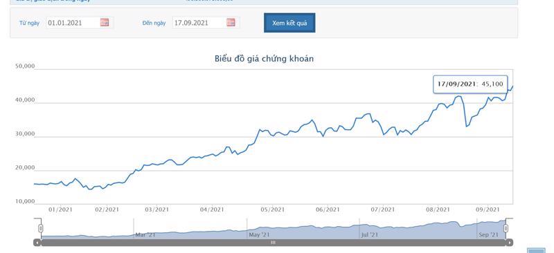 Sơ đồ giá cổ phiếu NKG từ đầu năm 2021 đến nay.