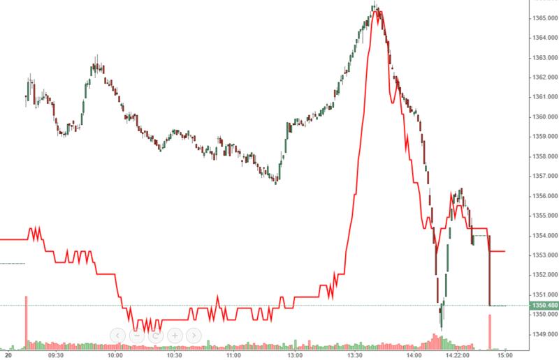 VIC (màu đỏ) tạo sóng ở các chỉ số, nhưng không thành công.