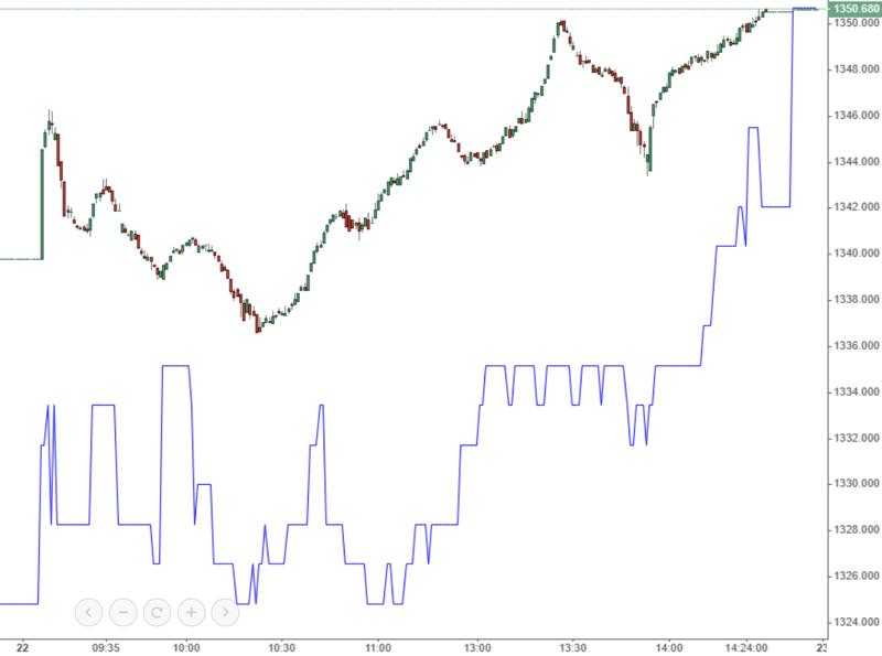 VN-Index chiều nay tăng tốt hơn là có dấu ấn của VCB.