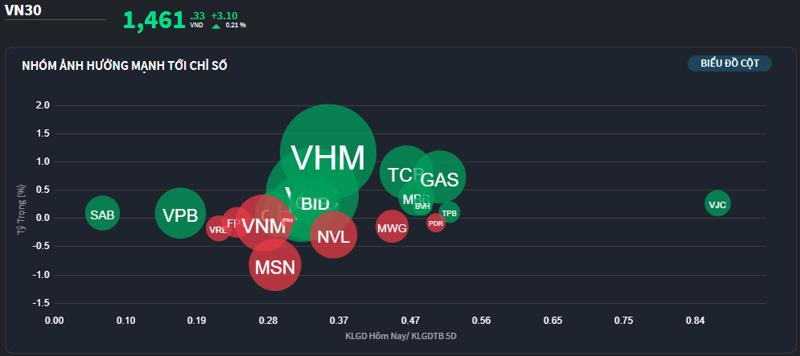 Dù không mạnh nhưng các trụ vẫn đủ để giữ VN-Index tăng.