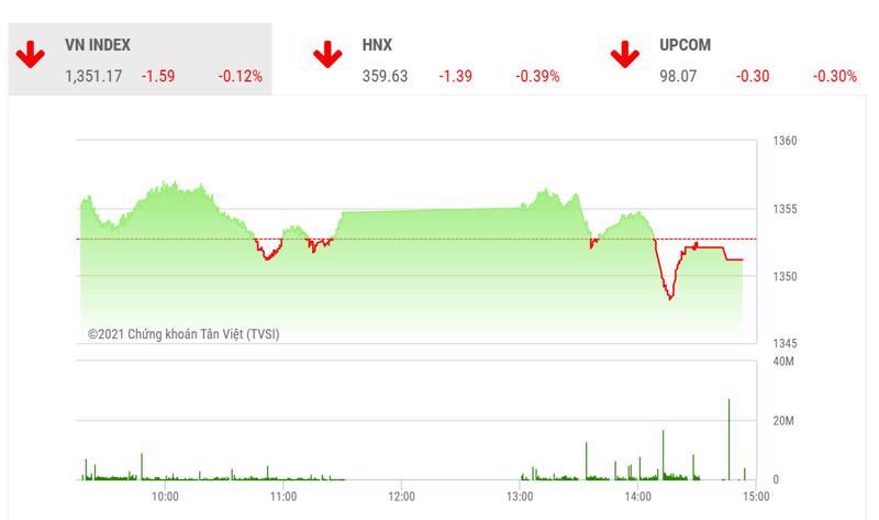 Theo VDSC, dự kiến VN-Index sẽ tiếp tục thăm dò trong phiên giao dịch tiếp theo, chuyển động của dòng tiền hỗ trợ sẽ quyết định xu thế của thị trường trong thời gian tới.
