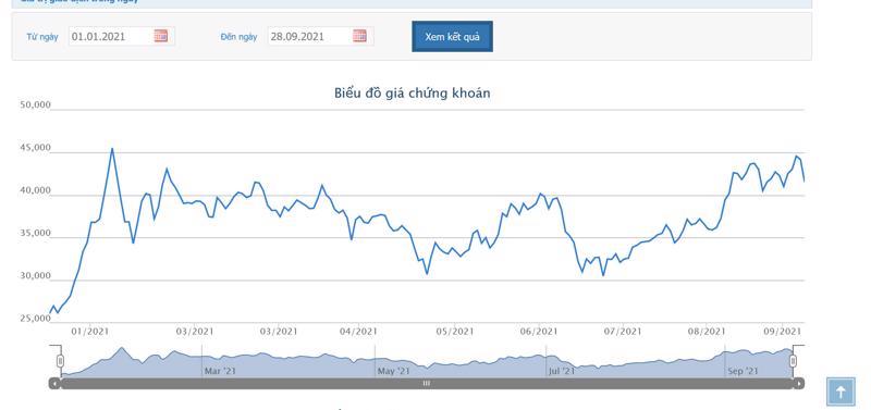 Sơ đồ giá cổ phiếu KBC từ đầu năm đến nay.
