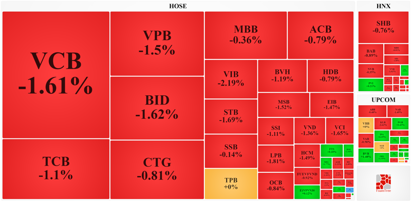 Nhóm cổ phiếu tài chính trên cả 3 sàn hầu hết là giảm giá mạnh.