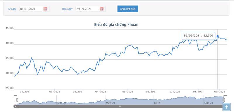 Sơ đồ giá cổ phiếu KDH từ đầu năm đến nay.