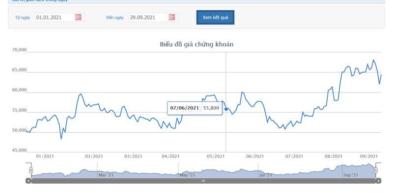 Sơ đồ giá cổ phiếu REE từ đầu năm đến nay.