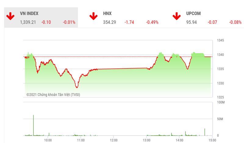 VCSC dự báo trong phiên ngày mai, nỗ lực hồi phục cuối ngày của thị trường nhờ sự suy yếu của lực bán có thể giúp VN-Index có quán tính tăng điểm trong phiên sáng.