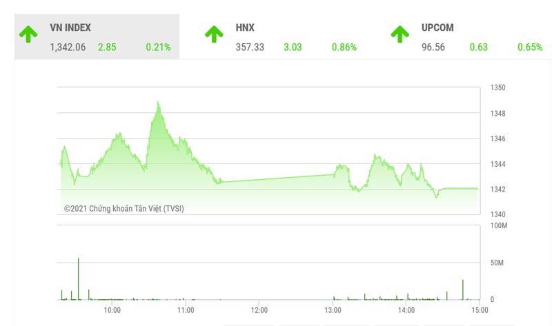 SHS dự báo, trong phiên giao dịch cuối tuần 1/10, VN-Index có thể tiếp tục hồi phục để hướng tới ngưỡng kháng cự tâm lý quanh 1.350 điểm. Nhà đầu tư đang có tỷ trọng cổ phiếu lớn có thể canh những phiên hồi phục để giảm tỷ trọng.