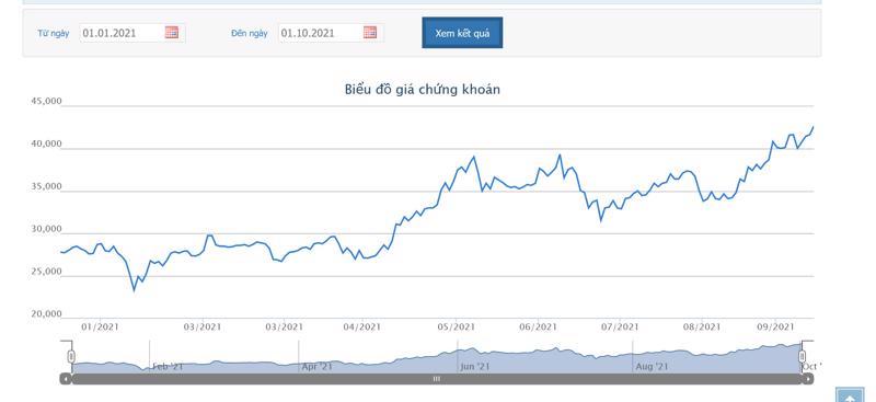 Sơ đồ giá cổ phiếu TPB từ đầu năm.