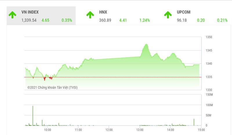 """Theo BSC, với việc dòng tiền nội quay trở lại thị trường, VN-Index có thể hồi phục về ngưỡng 1350 điểm trong các phiên giao dịch tới""""."""