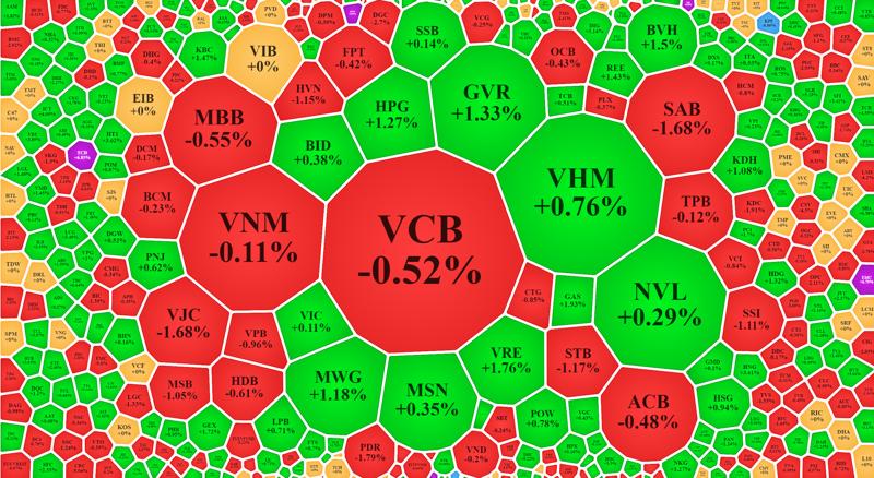 Cổ phiếu blue-chips phân hóa khiến các chỉ số thiếu động lực tăng dứt khoát.