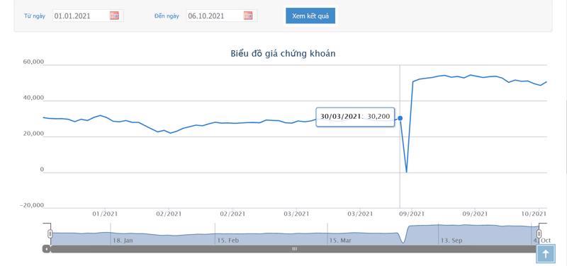 Sơ đồ giá cổ phiếu VND từ đầu năm.