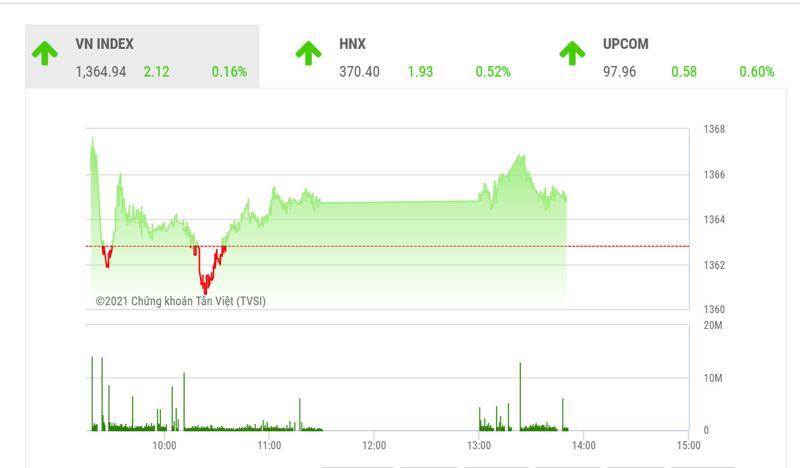 Theo TVSI, trong phiên cuối tuần ngày mai, kỳ vọng VN-Index có thể đóng cửa trên vùng giá trị 1370 điểm.