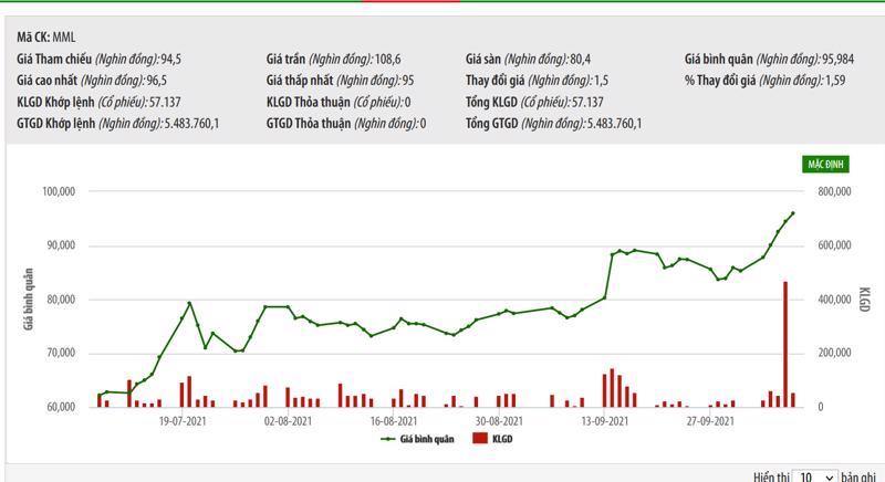 Sơ đồ giá cổ phiếu MML thời gian qua.
