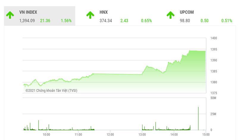 Theo BSC, với xu hướng dòng tiền nội và ngoại ủng hộ thị trường, VN-Index có thể vận động trong vùng 1380-1400 điểm trong các phiên giao dịch tới...