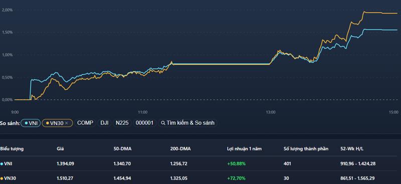 VN30-Index dẫn dắt VN-Index tăng mạnh chiều nay.
