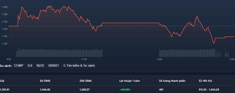 VN-Index suy yếu đáng kể vào phiên chiều.