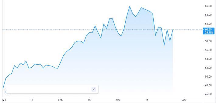 Giá dầu giảm 3 tuần liên tiếp - Ảnh 1.