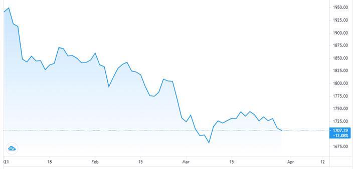 Giá vàng lao dốc chóng mặt, tuột khỏi ngưỡng 55 triệu đồng/lượng - Ảnh 1.