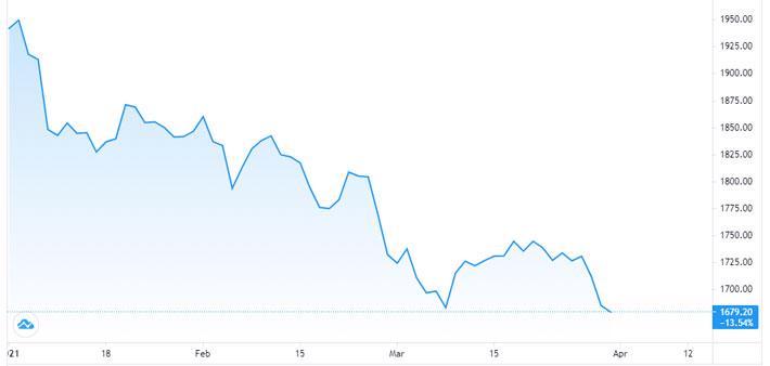 Giá vàng tuột dốc không phanh, USD tự do trượt mạnh - Ảnh 1.