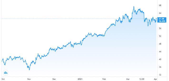 OPEC+ nới sản lượng sau cuộc gọi của Mỹ, giá dầu bất ngờ tăng mạnh - Ảnh 1.