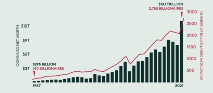 Bất chấp đại dịch, xếp hạng tỷ phú của Forbes đông chưa từng thấy - Ảnh 1.