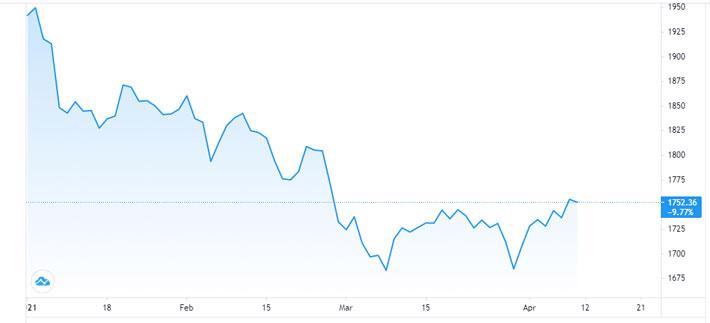 Giá vàng tăng vọt trở lại, USD đi ngang - Ảnh 1.